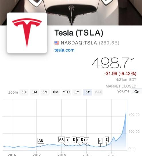 TSLA after a stock split